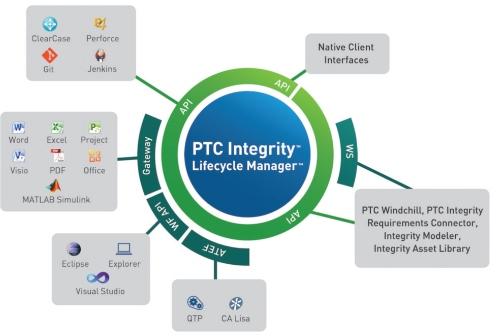 Integrity Lifecycle Manager Teknik Bilgiler