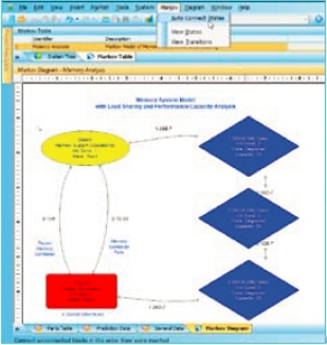 Markov Diagramı