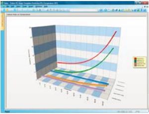 PTC Windchill Prediction Standartlarla Örtüşen Güvenilirlik Analizleri
